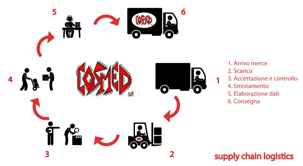 ciclo-cosmed-supply-chain